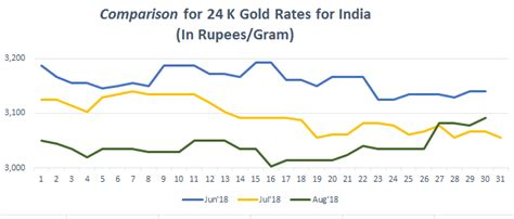 India Gold Rate Gold Rate Today Gold Price In India 15 Jan 2019 Bankbazaar