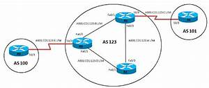 Configure The Ipv6 Bgp Local Preference Feature
