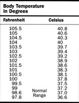 search results for printable celsius to fahrenheit chart calendar 2015