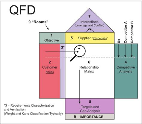qfd template qfd a tool to use for avoiding product failure