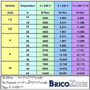 Section De Cable électrique : tableau correspondance section cable ~ Dailycaller-alerts.com Idées de Décoration