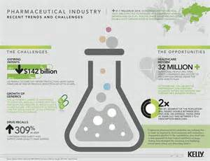 Pharmaceutical Industry Trends and Challenges