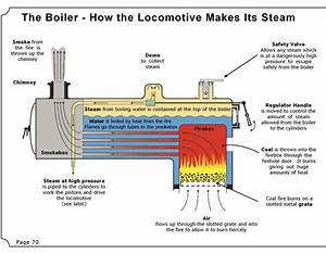 Steam Engine Boiler Diagram  In 2020