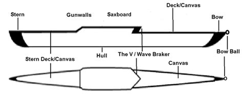 Bow And Stroke Side Of A Boat by Boat Terms Commercial Rowing Club Dublin