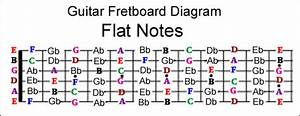 Guitar Fretboard Note Mastery System
