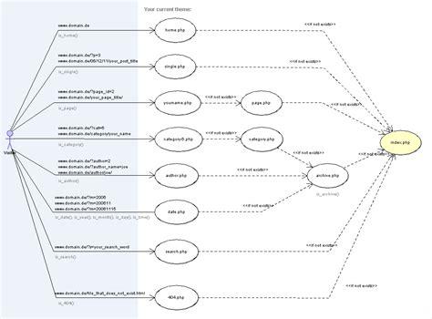 making wordpress themes iii template hierarchy