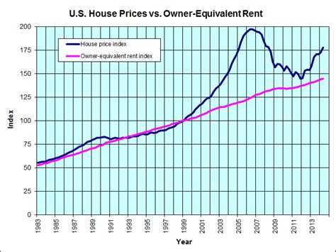 Average House Price In Us by The Bullish For Real Estate Valuewalk