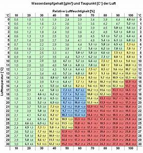 Luftfeuchtigkeit Temperatur Tabelle : zu trockene luft seite 2 heizung und klima ~ Lizthompson.info Haus und Dekorationen