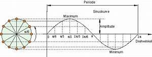Umlaufdauer Berechnen : oberstufenphysik harmonische schwingungen ~ Themetempest.com Abrechnung