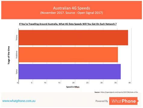 best prepaid plans best prepaid sim plans for your mobile