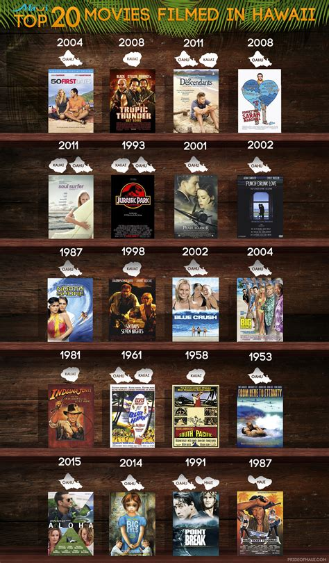 where is it or listed filmed top 20 movies filmed in hawaii most popular hawaii movies