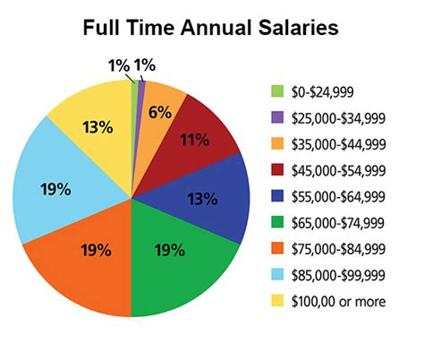Physical Therapist Assistant Pay by 2013 Salary Survey Results On Advance For Physical Therapy