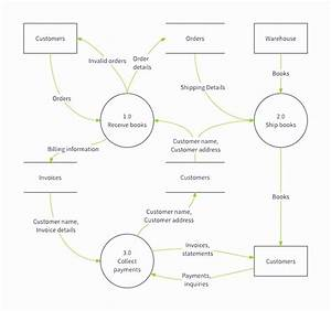 How To Create An Organization Chart In Word 2016 Simple