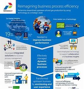 Microsoft Digital Advisory Services Microsoft Consulting