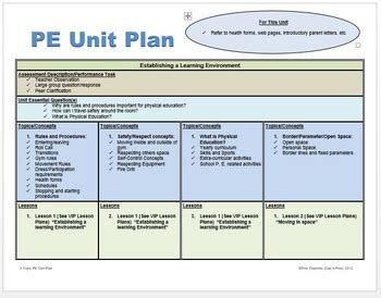 physical education unit plan  ready   planning