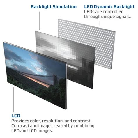 led  lcd whats  difference  led  lcd tv