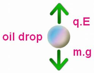 Revisiting the Millikan Experiment - What's in an Oil Drop ...
