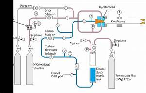 Piping And Instrument Diagram Of Hot
