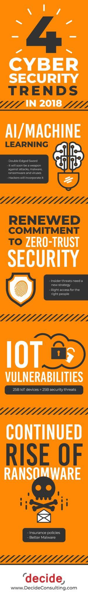 cybersecurity trends   infographic decide