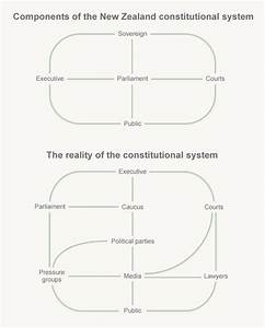 New Zealand U0026 39 S Constitutional System  U2013 Constitution  U2013 Te Ara Encyclopedia Of New Zealand