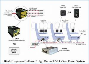 Astronics  Products  Empower High Power Usb In
