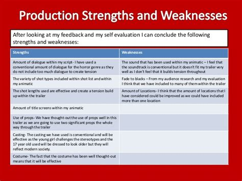Key Strengths And Weaknesses In by Self Evaluation