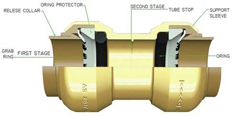 shark bite plumbing sharkbite certifications technical details