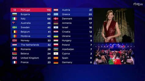 Eurovisión : ¿Cómo es el sistema de votación en Eurovisión