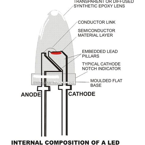 how do led lights work how do led light bulbs work properties and working