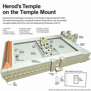 Diagram Tabernacle To Temple
