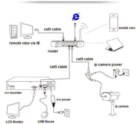 installare telecamere ip