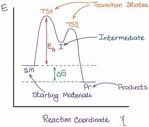What Is The Difference Between A Transition State And An Intermediate   U2014 Organic Chemistry Tutor