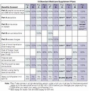 Medicare now colorado medicare supplement plans for Medicare supplement plan letters