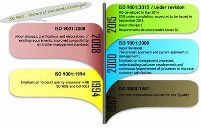 Important Why Organization Management Standards History International
