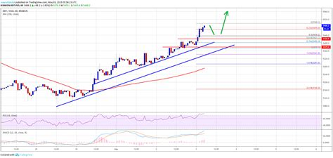 Bitcoin price prediction for june 2022. Bitcoin (BTC) Price Target Strong Gains: Trend Accurately Bullish - Your Currency Depot