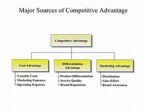 Competitive advantage business diagram
