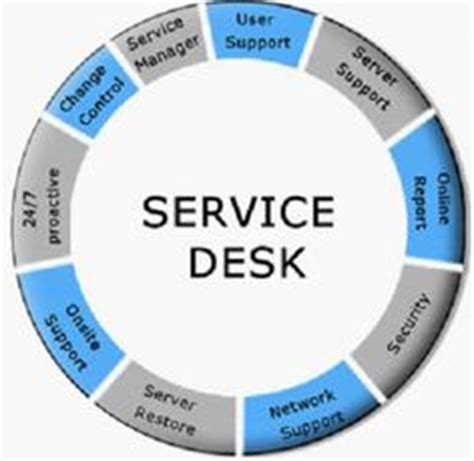 lipscomb it help desk 1000 images about service desk it on pinterest help