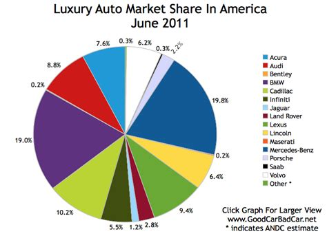 Luxury Auto Market Share In America  June 2011 Gcbc