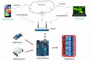 Android Arduino Ethernet  Lan  Kit For Home Automation   8 Relays   No Adaptor