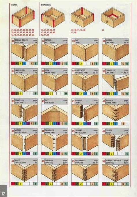 Idea For Kitchen Cabinet - selecting the right joint for wood boxes drawers drawer cabinets pinterest the o 39 jays