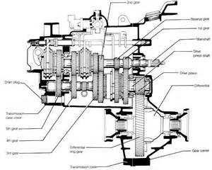 Automation Gearboxes And Gear Motors