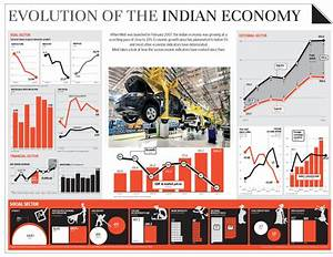 Evolution of the Indian economy