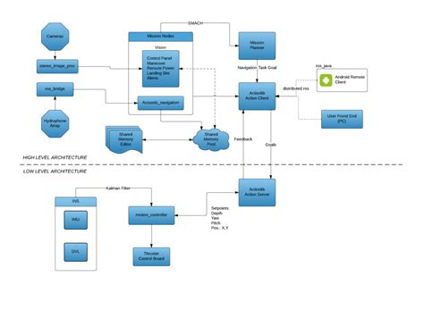 architecture software what is software architecture jido software architecture what is software architecure