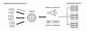 What Is Round Robin Load Balancing  Definition  U0026 Faqs