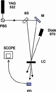 Abbreviated Optical Diagram For The Diffraction Measurements  Pbs