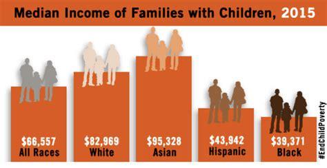 child poverty  moral  economic necessity