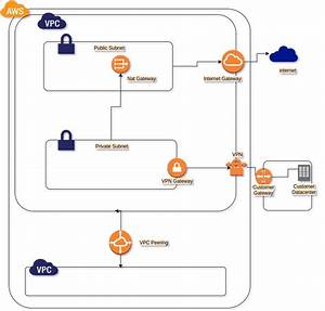 Amazon Aws Vpc Introduction And Features