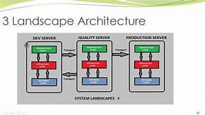 Diagram  Sap Erp Landscape Diagram Full Version Hd