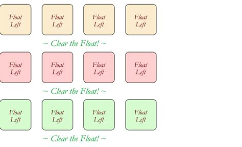 css div clear all about floats css tricks