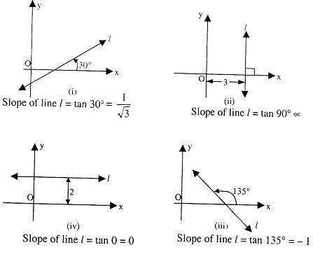 Standard Equations Of Straight Line  Study Material For